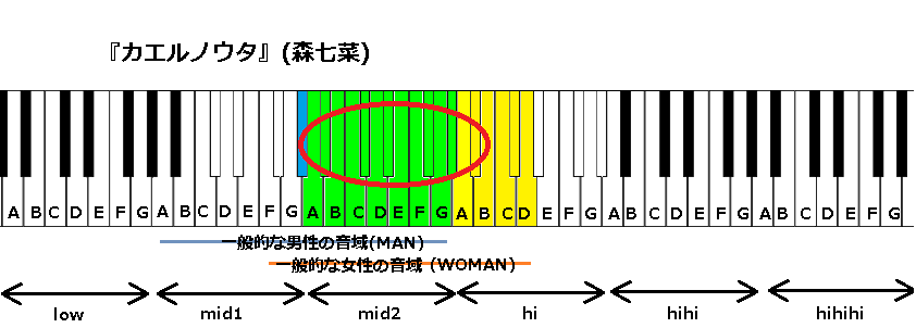 『カエルノウタ』(森七菜)
