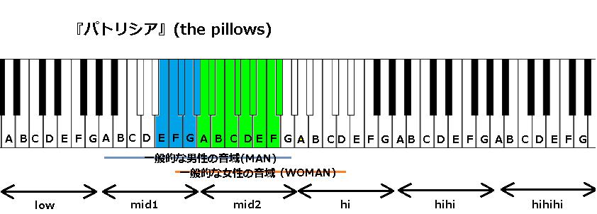『パトリシア』(the pillows)