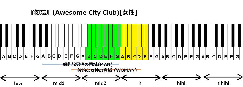 『勿忘』(Awesome City Club)[女]