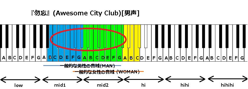 『勿忘』(Awesome City Club)[男]