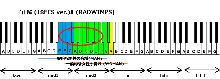 『正解 (18FES ver.)』(RADWIMPS)