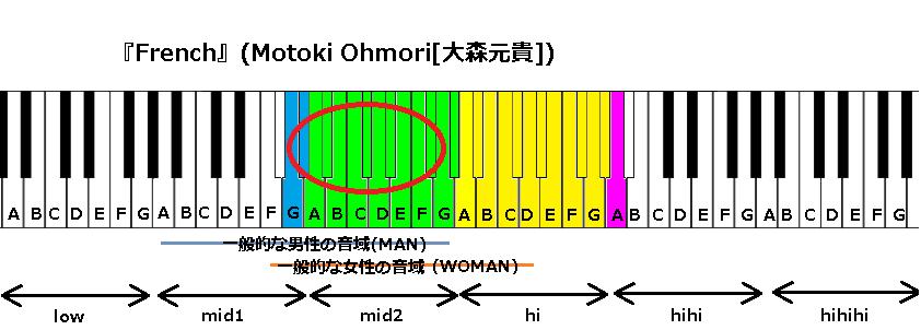 『French』(Motoki Ohmori[大森元貴])