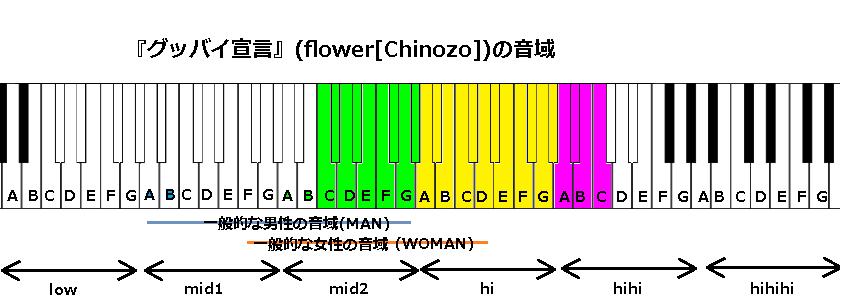 『グッバイ宣言』(flower[Chinozo])の音域