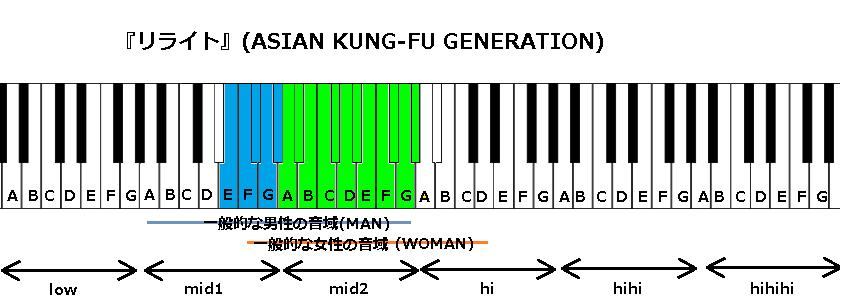 『リライト』(ASIAN KUNG-FU GENERATION)