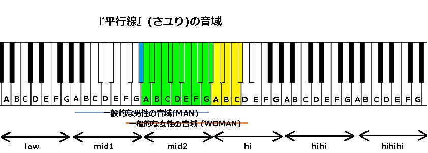 『平行線』(さユり)の音域
