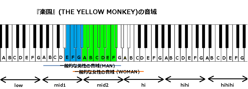 『楽園』(THE YELLOW MONKEY)の音域