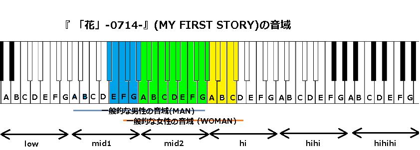 『 「花」-0714-』(MY FIRST STORY)の音域