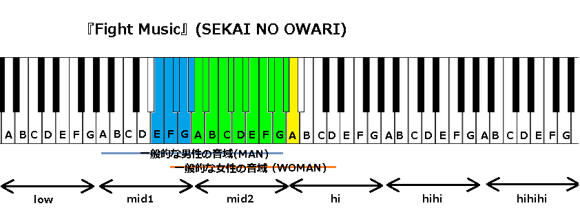 『Fight Music』(SEKAI NO OWARI)