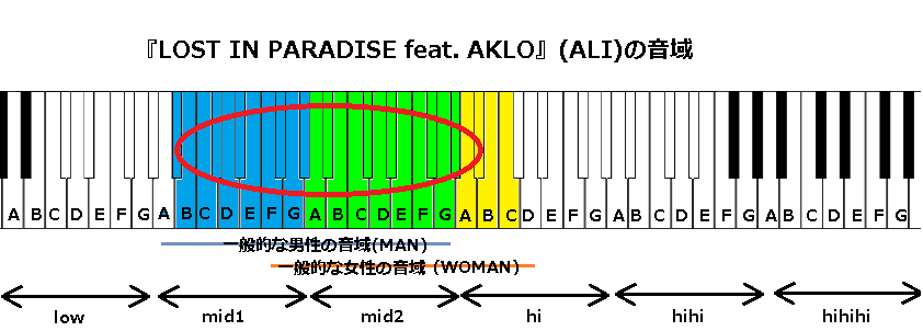 『LOST IN PARADISE feat. AKLO』(ALI)の音域