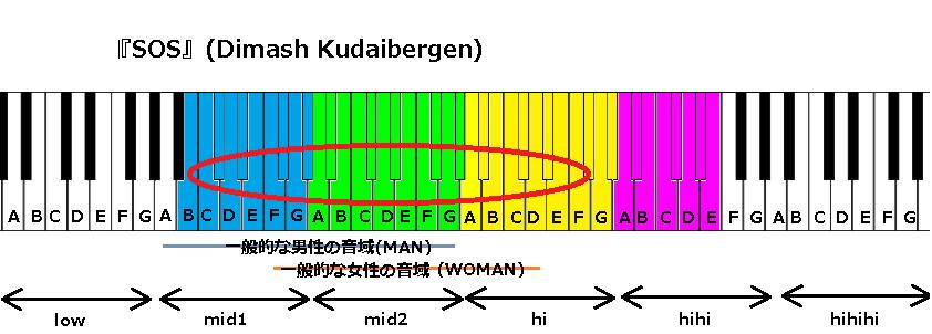 Dimash Kudaibergenさんの『SOS』