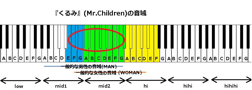 『くるみ』(Mr.Children)の音域