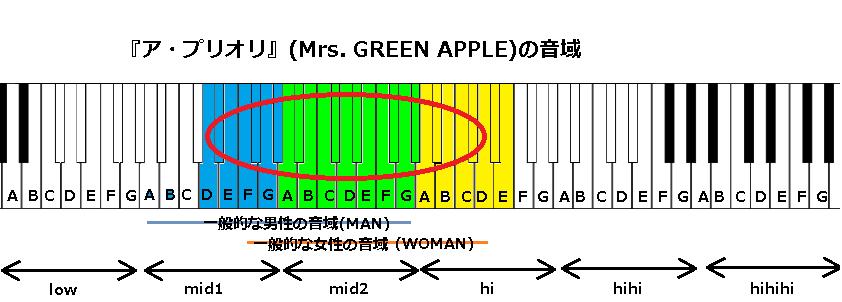 『ア・プリオリ』(Mrs. GREEN APPLE)の音域