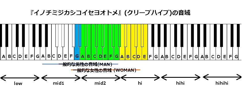 『イノチミジカシコイセヨオトメ』(クリープハイプ)の音域