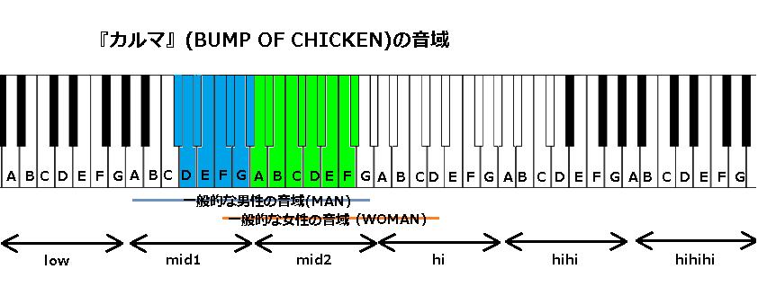 『カルマ』(BUMP OF CHICKEN)