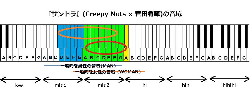 『サントラ』(Creepy Nuts × 菅田将暉)の音域
