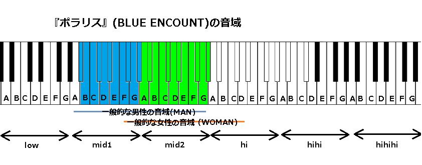 『ポラリス』(BLUE ENCOUNT)の音域