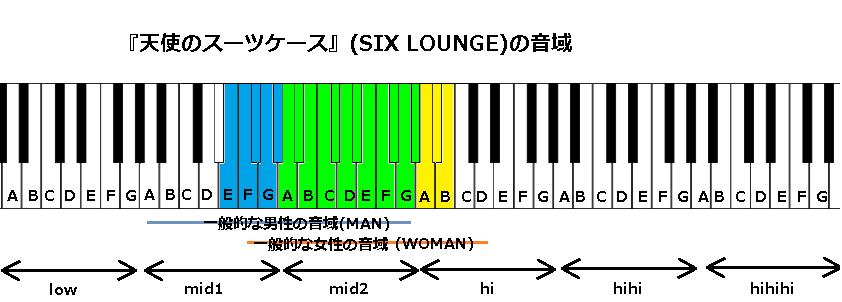 『天使のスーツケース』(SIX LOUNGE)の音域