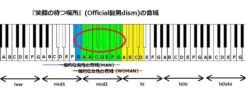 『笑顔の待つ場所』(Official髭男dism)の音域