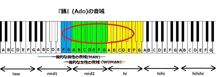 『踊』(Ado)の音域