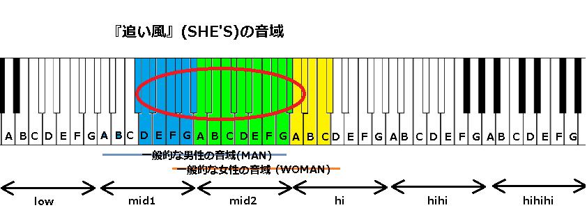 『追い風』(SHE'S)の音域