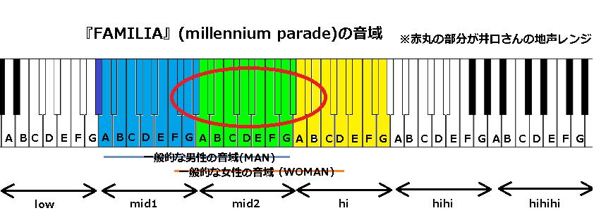 『FAMILIA』(millennium parade)の音域