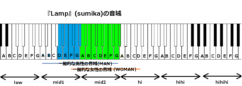 『Lamp』(sumika)の音域