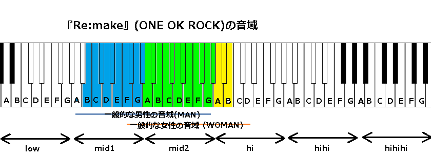 『Remake』(ONE OK ROCK)の音域