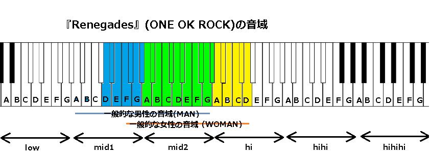 『Renegades』(ONE OK ROCK)の音域