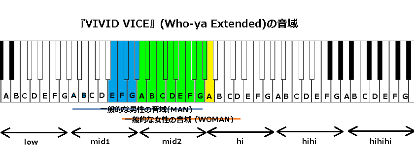 『VIVID VICE』(Who-ya Extended)の音域