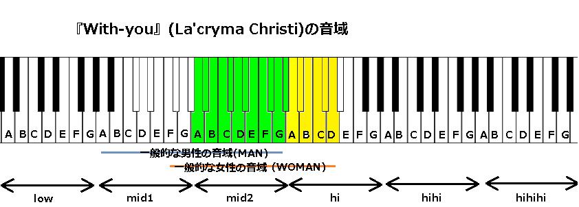 『With-you』(La'cryma Christi)の音域