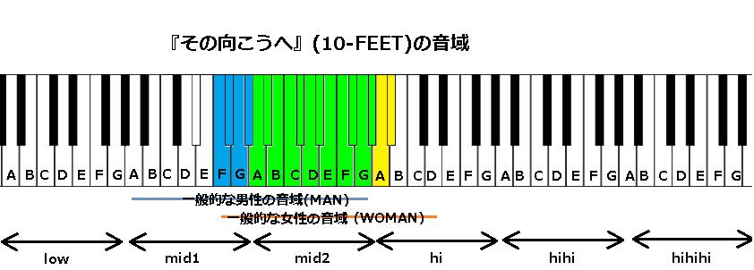 『その向こうへ』(10-FEET)の音域