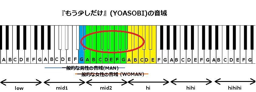 『もう少しだけ』(YOASOBI)の音域