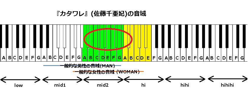 『カタワレ』(佐藤千亜妃)の音域