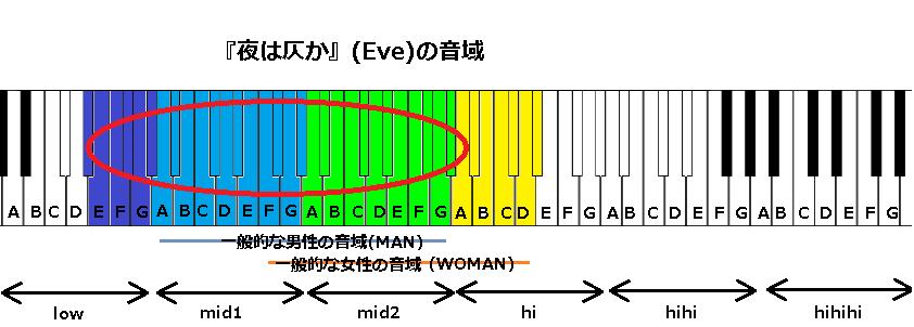 『夜は仄か』(Eve)の音域