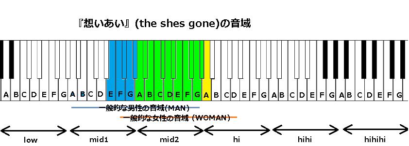 『想いあい』(the shes gone)の音域