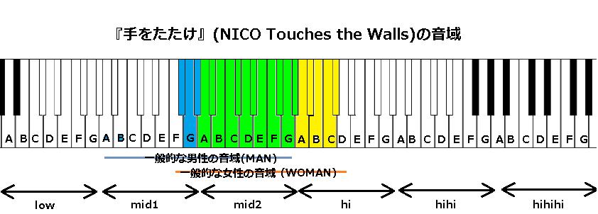 『手をたたけ』(NICO Touches the Walls)の音域