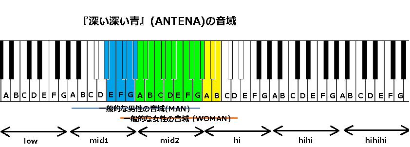 『深い深い青』(ANTENA)の音域