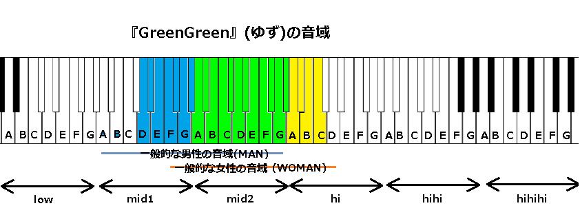 『GreenGreen』(ゆず)の音域
