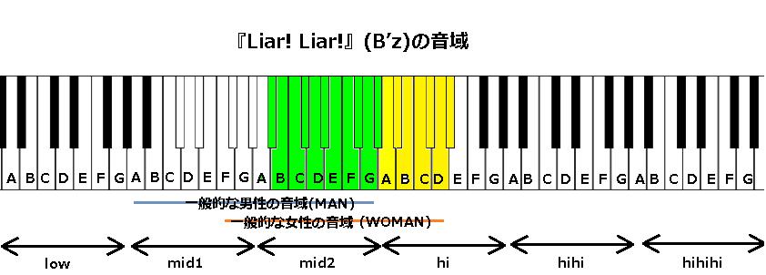 『Liar! Liar!』(B'z)の音域