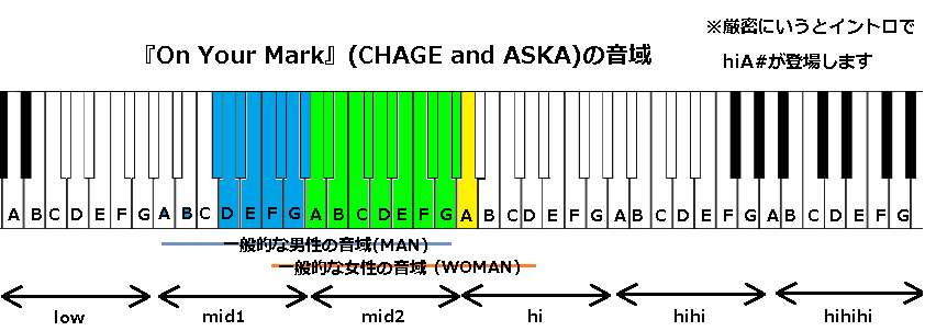 『On Your Mark』(CHAGE and ASKA)の音域