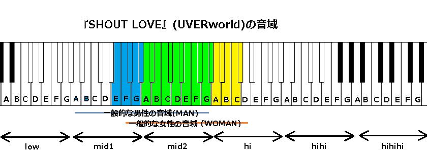 『SHOUT LOVE』(UVERworld)の音域