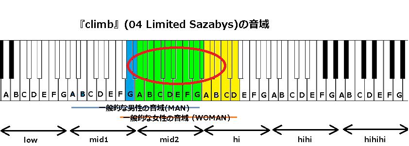 『climb』(04 Limited Sazabys)の音域