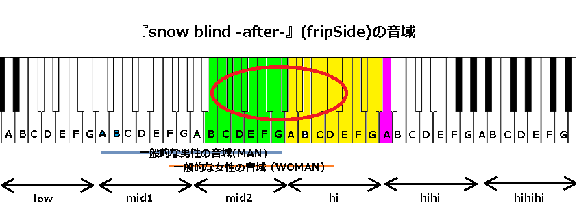 『snow blind -after-』(fripSide)の音域