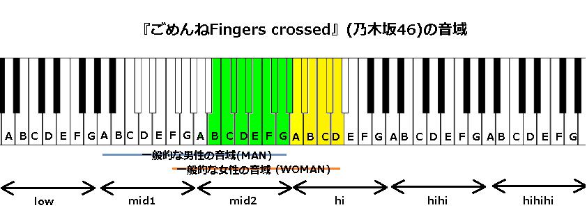 『ごめんねFingers crossed』(乃木坂46)の音域