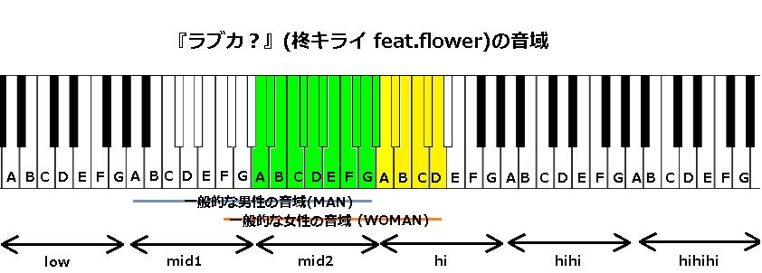 『ラブカ?』(柊キライ feat.flower)の音域