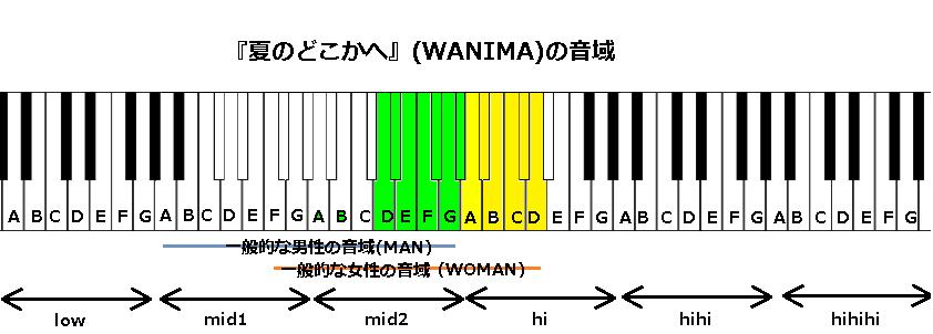 『夏のどこかへ』(WANIMA)の音域