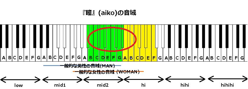 『瞳』(aiko)の音域