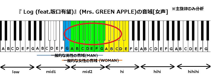 『 Log (feat.坂口有望)』(Mrs. GREEN APPLE)の音域[女]