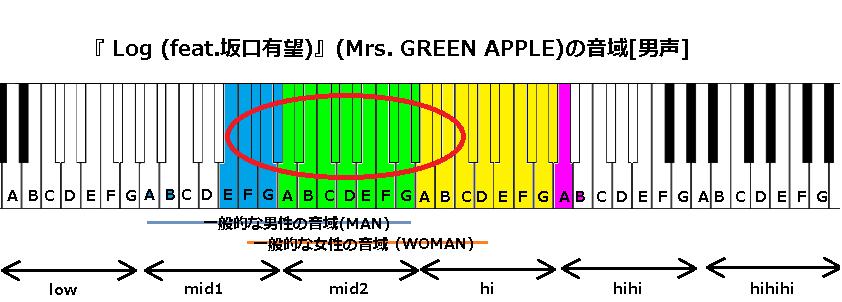 『 Log (feat.坂口有望)』(Mrs. GREEN APPLE)の音域[男]