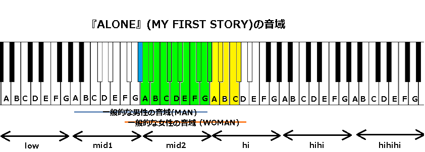 『ALONE』(MY FIRST STORY)の音域